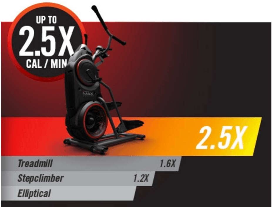 Bowflex claims the Max Trainers burn 2.5 times more calories than using an elliptical machine